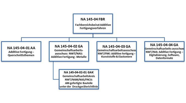 """Aktuelle Gremienstruktur des NA 145-04 FB """"Additive Fertigungsverfahren"""""""